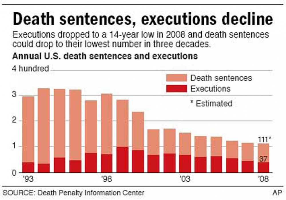 WHY THE DEATH PENALTY IS WRONG